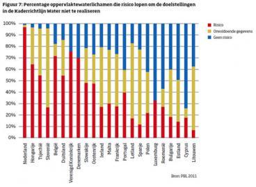 Nederland heeft het meest vervuilde oppervlaktewater van Europa